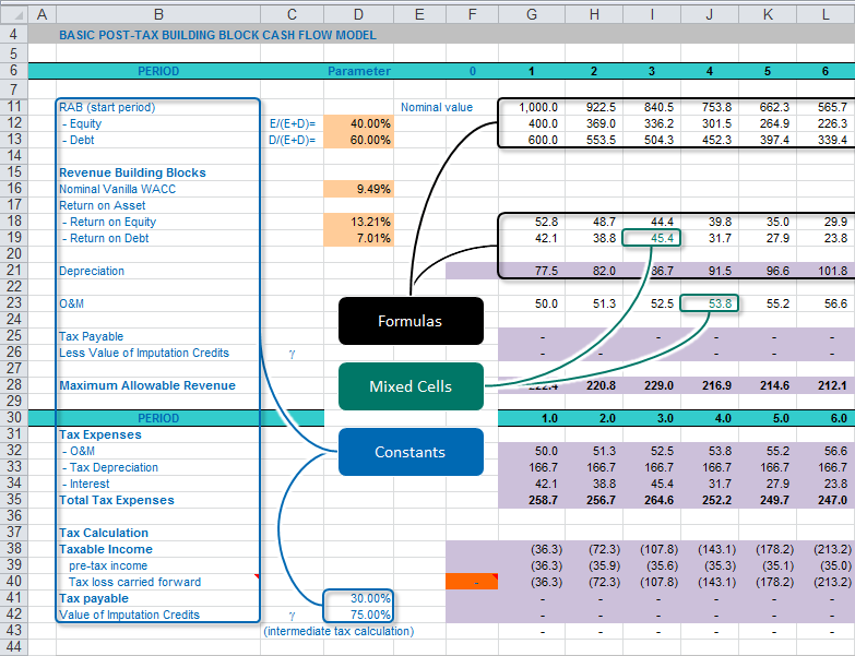 4 ways to review audit models bpm global